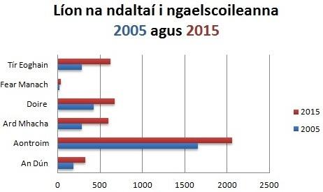 Comparáid idir líon na ndaltaí i ngaelscoileanna 2005 agus 2015