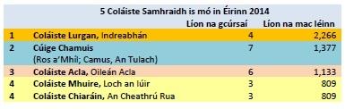 Foinse: Tuairisc Chigearachta na Roinne Oideachais agus Scileanna 2014