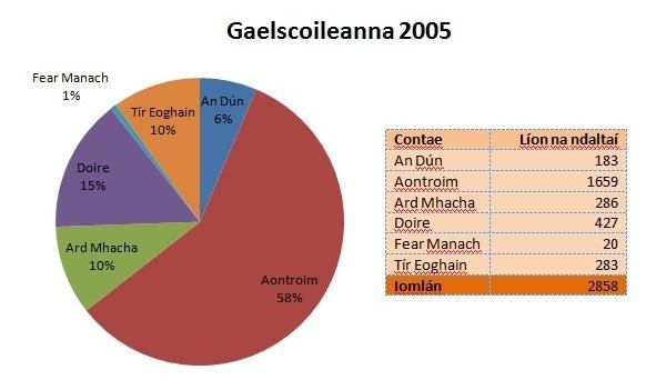 Líon na ndaltaí i ngaelscoileanna 2005