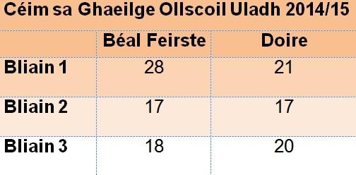Foinse: Ollscoil Uladh - Líon na mac léinn cláraithe ar chéim sa Ghaeilge 2014/15